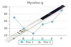 order 100 mg mycelex-g overnight delivery